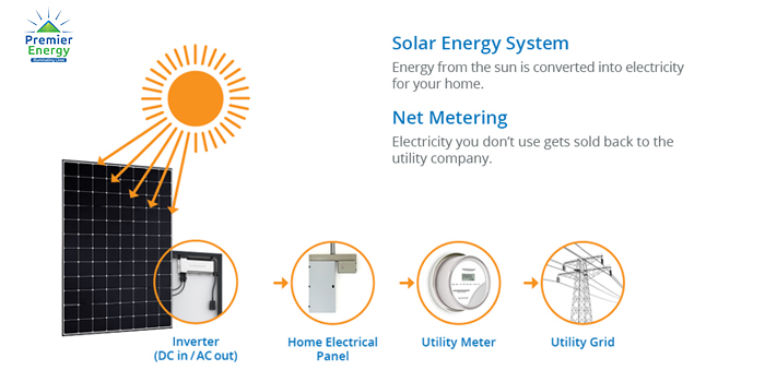 Net Metering Mechanism