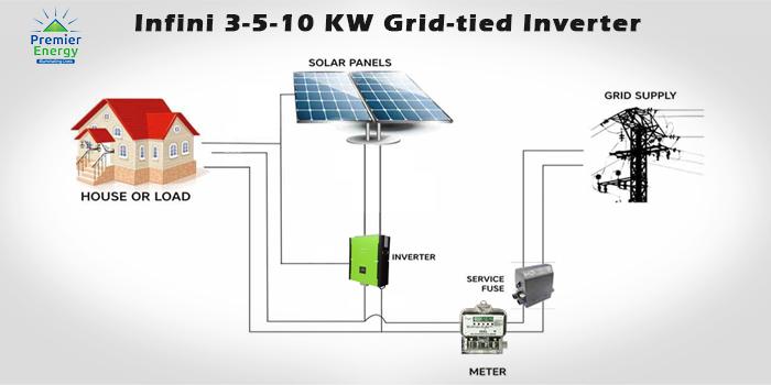 Infini Grid Tie Solar Inverters in Pkaistan