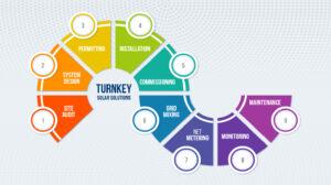 Premier Energy Turnkey Solar Solutions in Pakistan