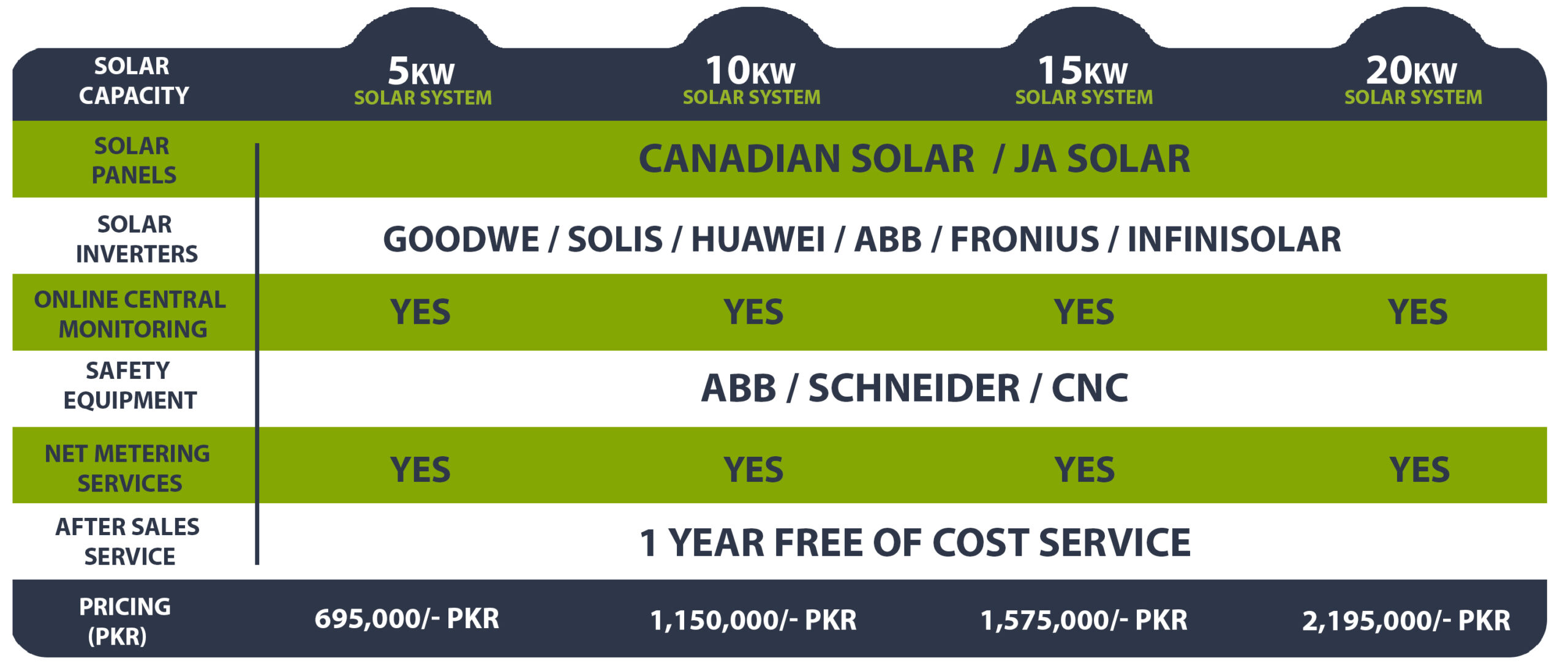Solar Systems Price in Pakistan