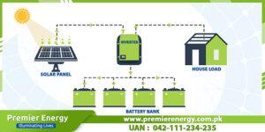Off-Grid Solar System in Pakistan